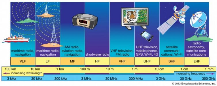 bands-radio-frequency-spectrum.jpg
